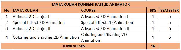 Konsentrasi 2D Animator