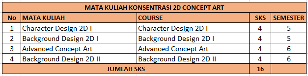 Konsentrasi 2D Concept Art