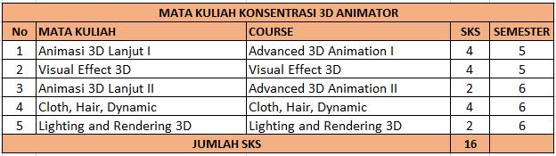 Konsentrasi 3D Animator