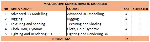 Konsentrasi 3D Modeller
