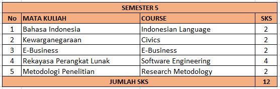 Semester 5